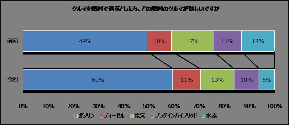 クルマの燃料別人気