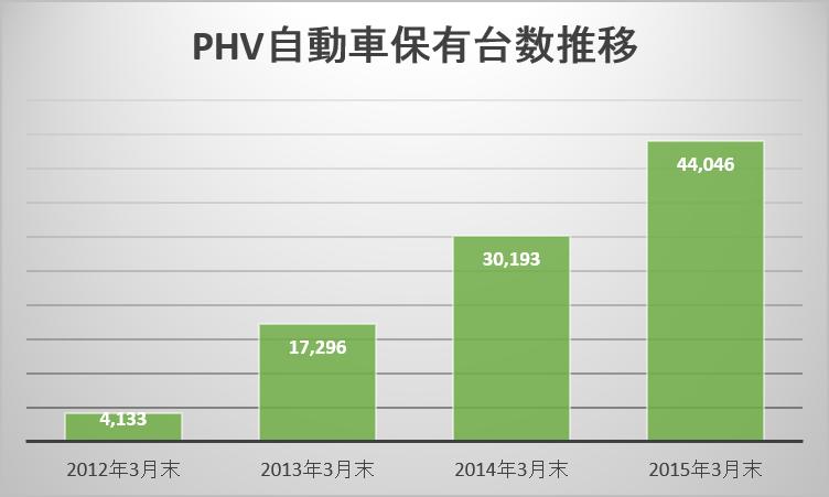 PHV自動車保有台数推移