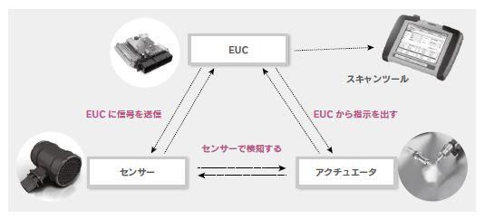 コンピューター制御の基本的な考え方