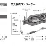 三元触媒コンバーター