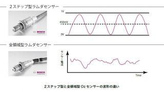 O2センサー波形