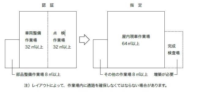 民間車検工場開業への道 第2回