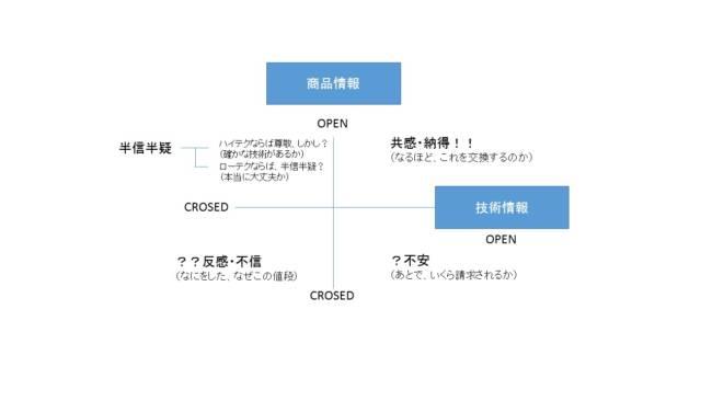 商品情報と技術情報の開示