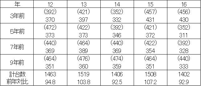 2016年乗用車車検台数