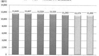 市販カー用品市場規模
