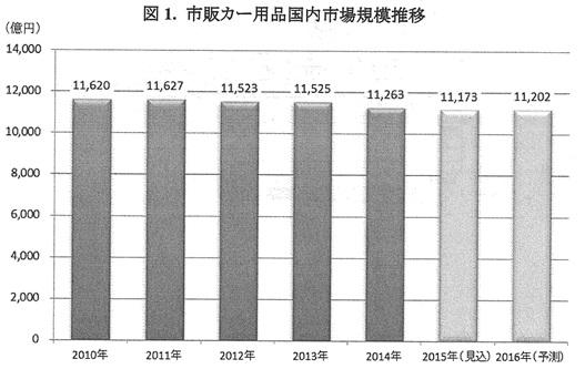 カー用品市場は1兆1263億円減少傾向