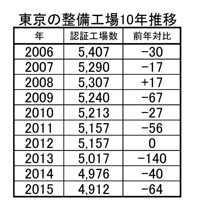 東京の整備工場数