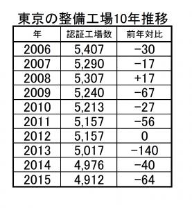 10年で424工場が消えた東京 都市化で整備工場存続危うさ増す
