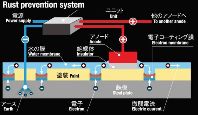 防錆システム