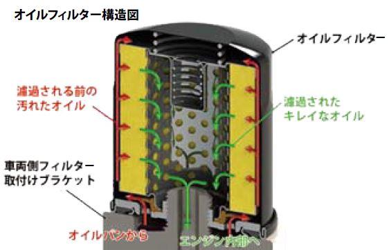 オイルフィルター構造図