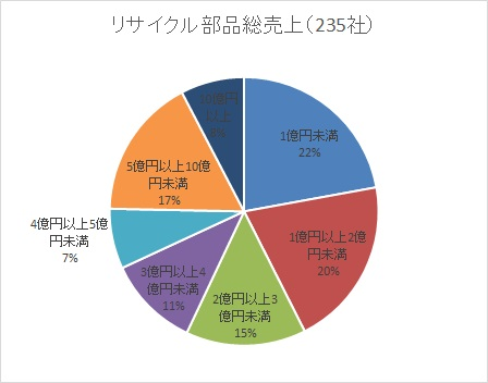 リサイクル部品協議会が会員市場規模アンケート調査の結果を発表