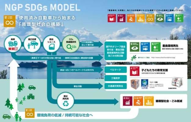 NGPのSDGsモデル