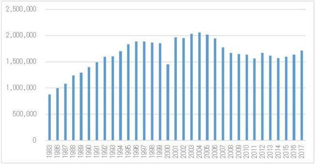 自動車リサイクルの潮流 第99回:中古車の国内移動の推移:首都圏を事例に