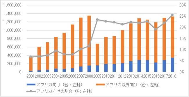 自動車リサイクルの潮流 第102回:アフリカ向け中古車輸出市場に関する統計整理