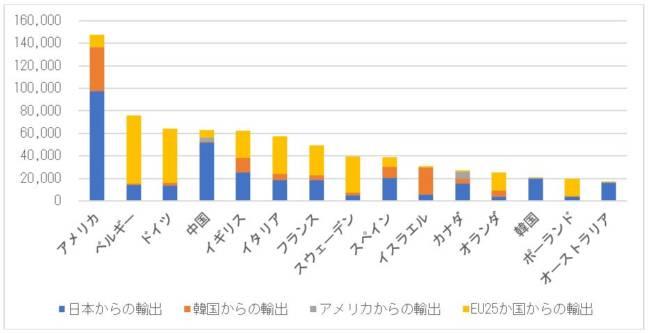 自動車リサイクルの潮流 第105回:中古ハイブリッド車等の貿易量の国際比較