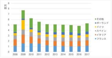 第114回:EUの使用済み自動車関連統計