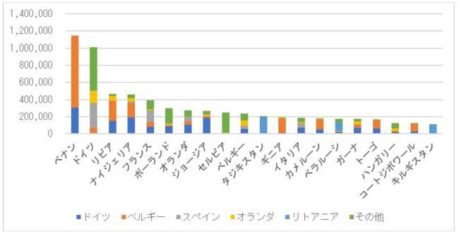EU27か国からの主要仕向け地別の中古車輸出台数