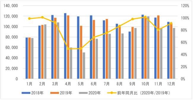 図 2 中古車輸出台数の月別推移