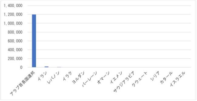 図 2 日本から中東各国への中古車輸出台数(2010年~2019年の合計