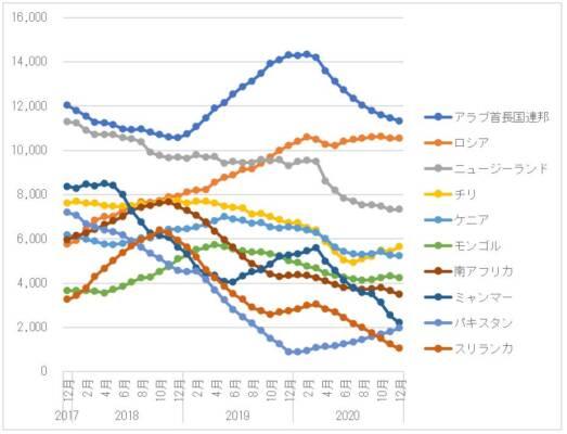 図 4 主要仕向地の中古車輸出台数(12か月移動平均)