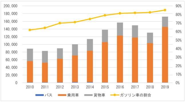 図 1 日本から中東への中古車輸出台数の推移