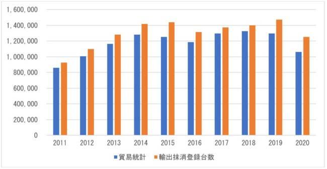 図 1 中古車輸出台数の年別推移