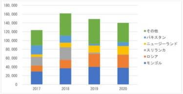 第119回:近年の中古車貿易量の変動