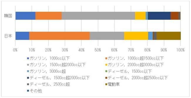 図 2 韓国と日本の中古車輸出台数の車種別割合(単位:%)