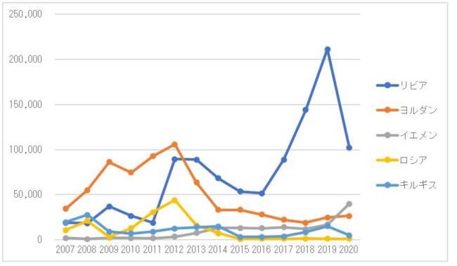 図 4 韓国の中古車輸出台数の推移(主な仕向地、単位:台)