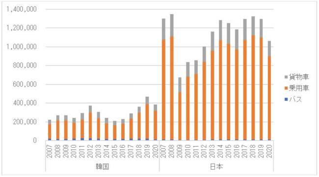 図 1 韓国と日本の中古車輸出台数の推移(単位:台)