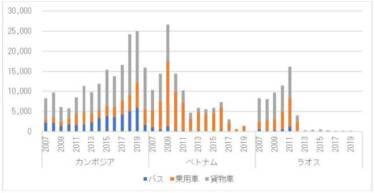 図 6 韓国の中古車輸出台数の推移(カンボジア、ベトナム、ラオス、単位:台)