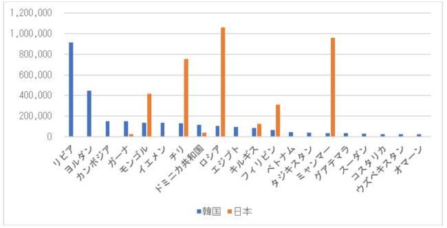 図 3 韓国と日本の主要仕向地別中古車輸出台数(2011年~2020年の合計数)