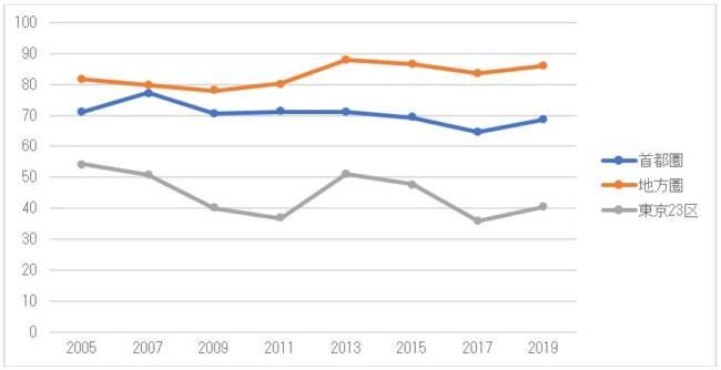 乗用車保有率の推移(地域別、単位%)