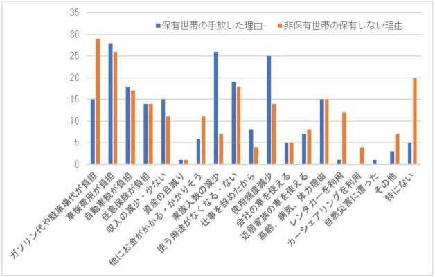 保有世帯の自動車を手放した理由と非保有世帯の保有しない理由の比較(2019年、単位:%)