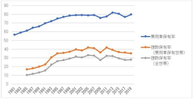 乗用車保有率と複数保有率の推移(全国、単位%)
