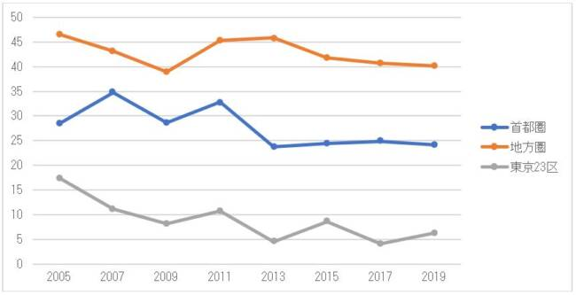 乗用車複数保有率の推移(地域別、単位%)