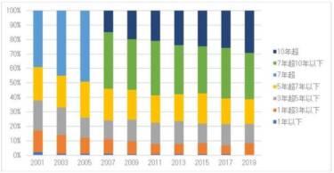 前保有車(新車)の保有期間の割合の推移(単位:%)