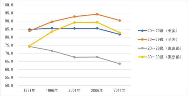 図 2 年齢階級別運転免許保有率(単位:%)