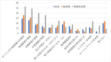 図 4 車の非保有世帯に対する非保有の主な理由(2019年、複数回答、単位:%)