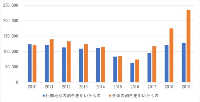 図 3 新車・中古車の区分のない数量のうちの中古車の推計値