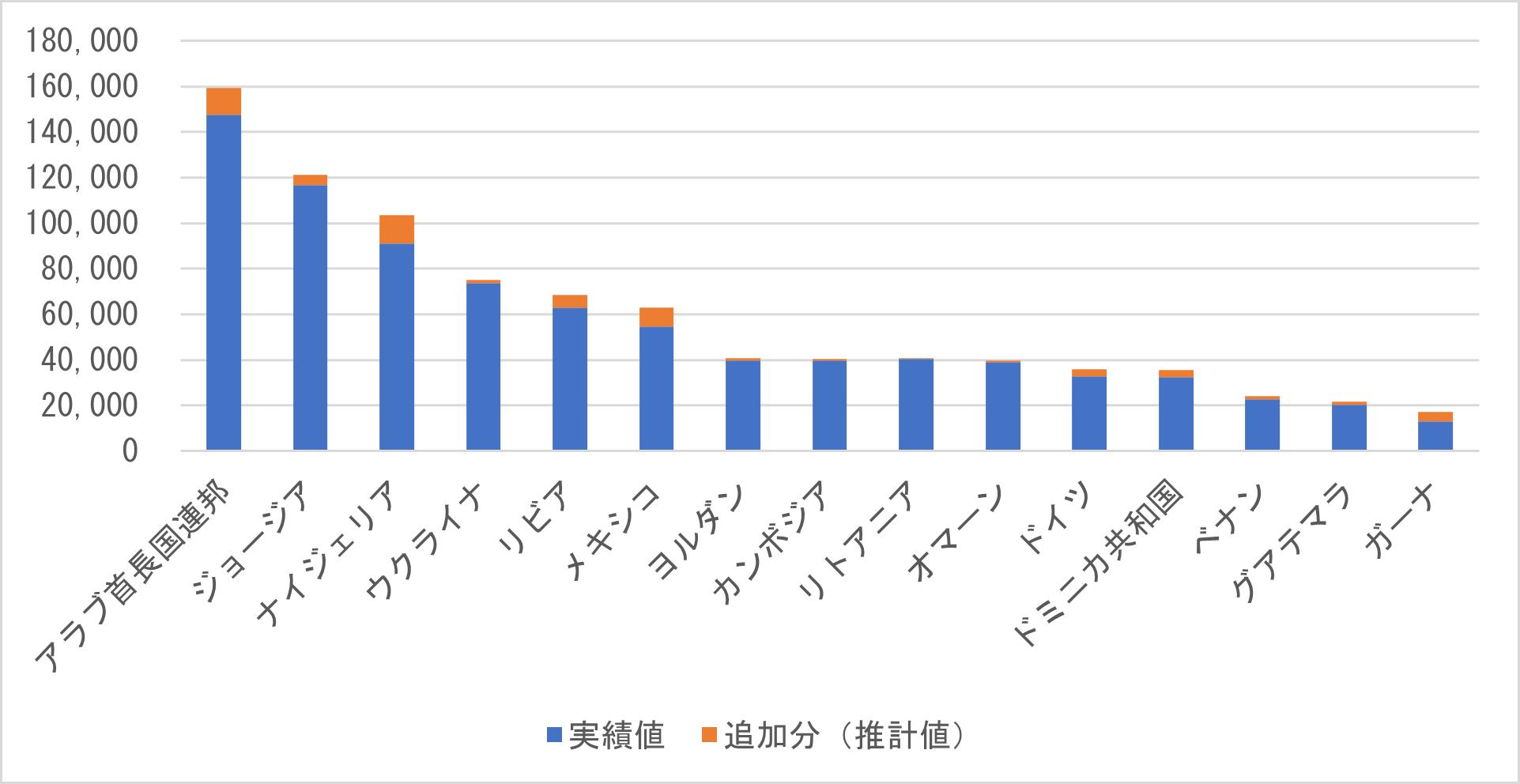 図 8 アメリカの中古車輸出台数(2019年)