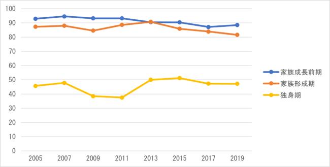 図 1 乗用車保有率の推移(単位:%)