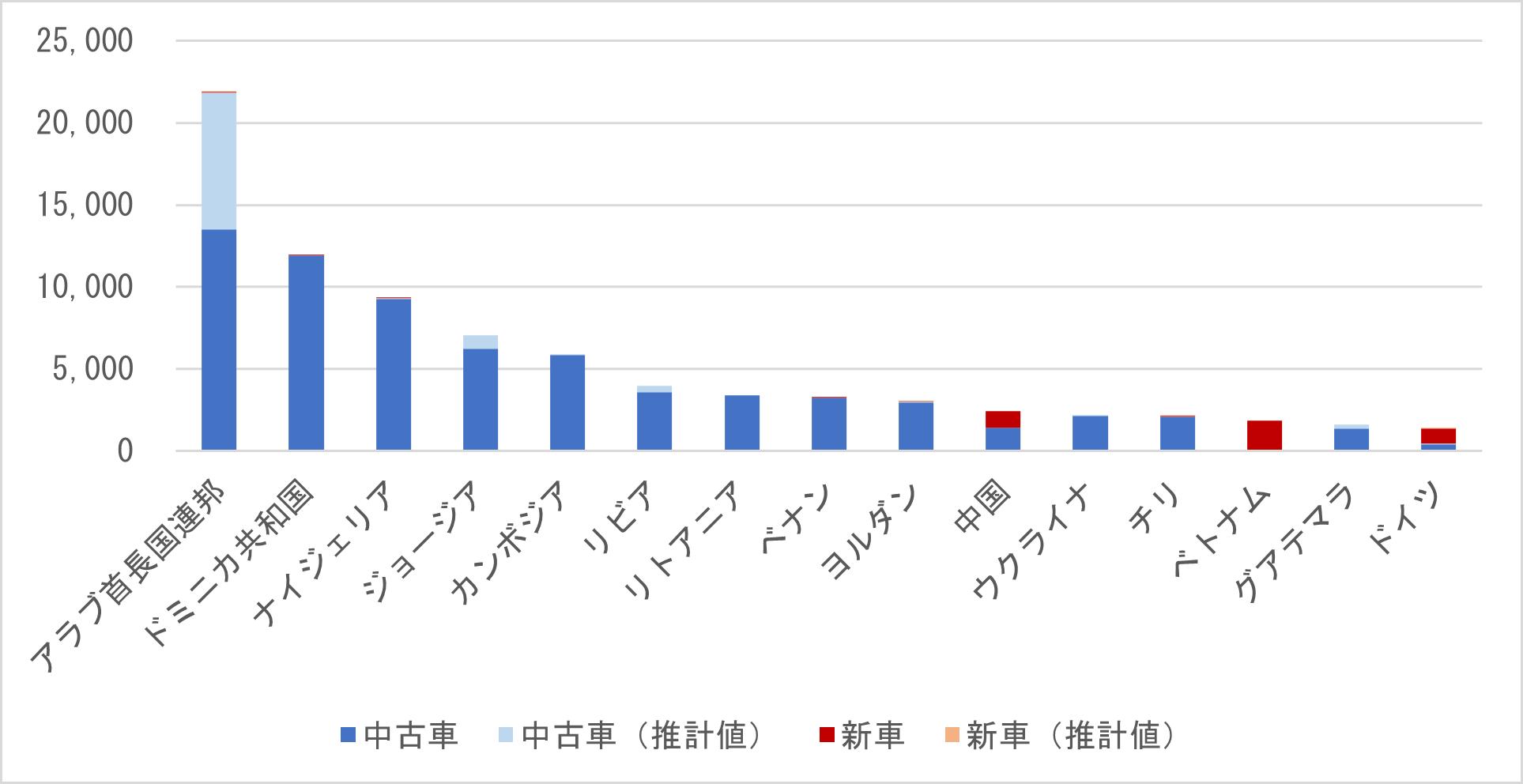 図 6 アメリカのプラグインハイブリッド車の輸出台数(主要仕向地別、2019年)