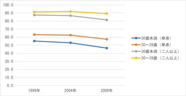 図 3 世帯形態別自動車保有率(単位:%)
