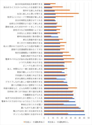 図 5 車についてのイメージ(2019年、複数回答、単位:%)